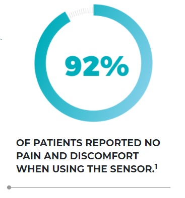 92% of patients reported no pain and discomfort when using the Sensor(1)